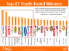 Top Youth Brands SA